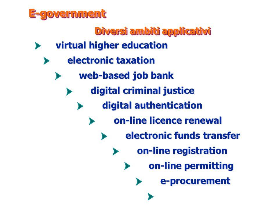 dalla sicurezza alla firma digitale ICT e processi di e-government