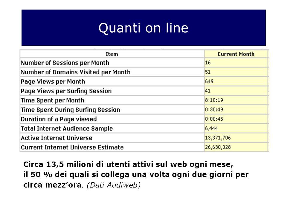 Quanti on line Circa 13,5 milioni di utenti attivi sul web ogni mese, il 50 % dei quali si collega una volta ogni due giorni per circa mezzora.