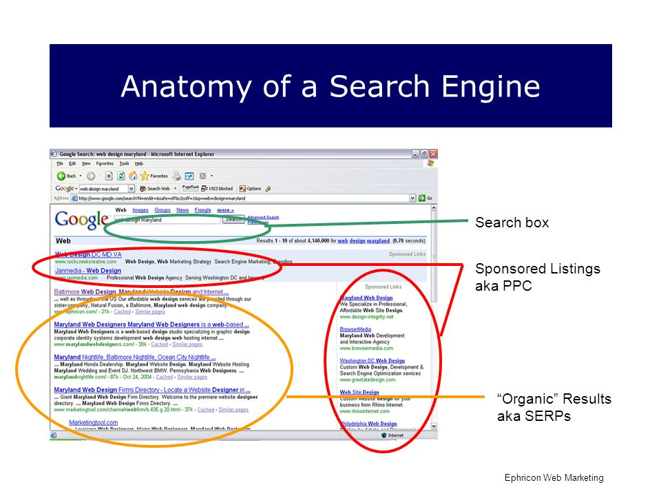 Anatomy of a Search Engine Search box Sponsored Listings aka PPC Organic Results aka SERPs Ephricon Web Marketing