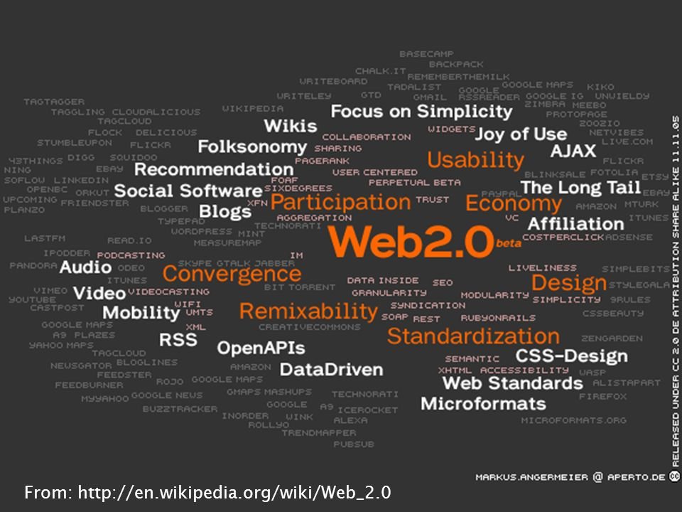 Web 2.0 : Driver for the Internet 20 Months taken to achieve 20 Million UVs 25 36 60