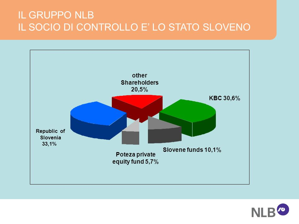 IL GRUPPO NLB IL SOCIO DI CONTROLLO E LO STATO SLOVENO KBC 30,6% Slovene funds 10,1% other Shareholders 20,5% Poteza private equity fund 5,7% Republic of Slovenia 33,1%
