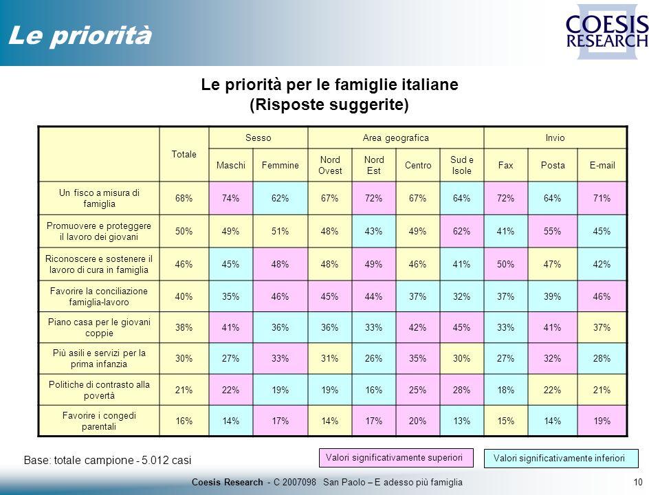 10Coesis Research - C 2007098 San Paolo – E adesso più famiglia Le priorità Base: totale campione - 5.012 casi Le priorità per le famiglie italiane (R