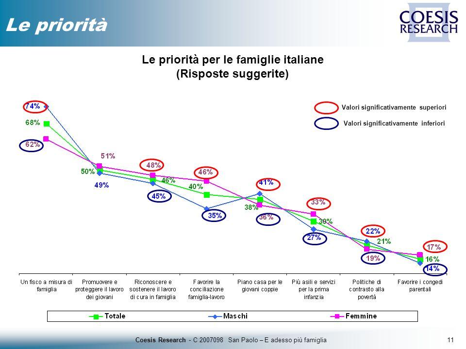 11Coesis Research - C 2007098 San Paolo – E adesso più famiglia Le priorità Le priorità per le famiglie italiane (Risposte suggerite) Valori significa