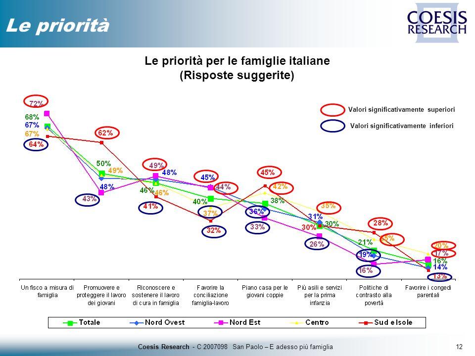 12Coesis Research - C 2007098 San Paolo – E adesso più famiglia Le priorità Le priorità per le famiglie italiane (Risposte suggerite) Valori significa