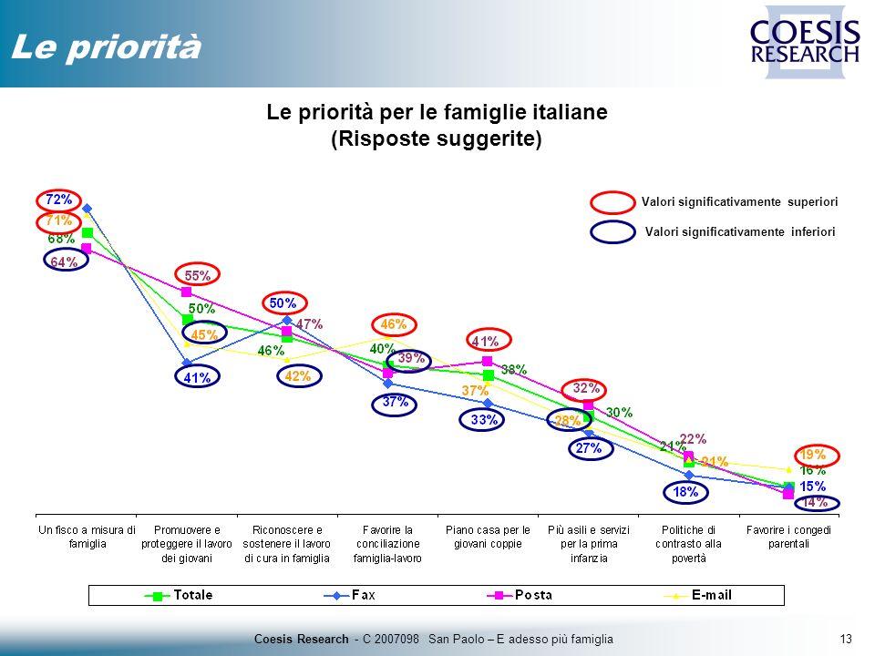 13Coesis Research - C 2007098 San Paolo – E adesso più famiglia Le priorità Le priorità per le famiglie italiane (Risposte suggerite) Valori significa