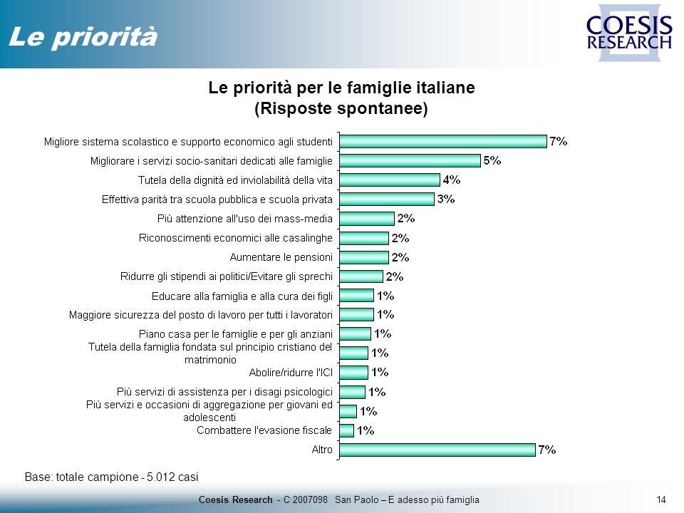 14Coesis Research - C 2007098 San Paolo – E adesso più famiglia Le priorità Base: totale campione - 5.012 casi Le priorità per le famiglie italiane (R