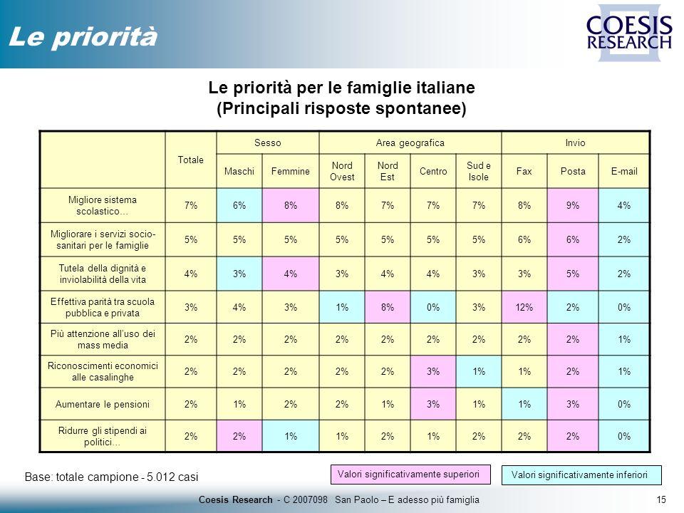 15Coesis Research - C 2007098 San Paolo – E adesso più famiglia Le priorità Base: totale campione - 5.012 casi Le priorità per le famiglie italiane (P