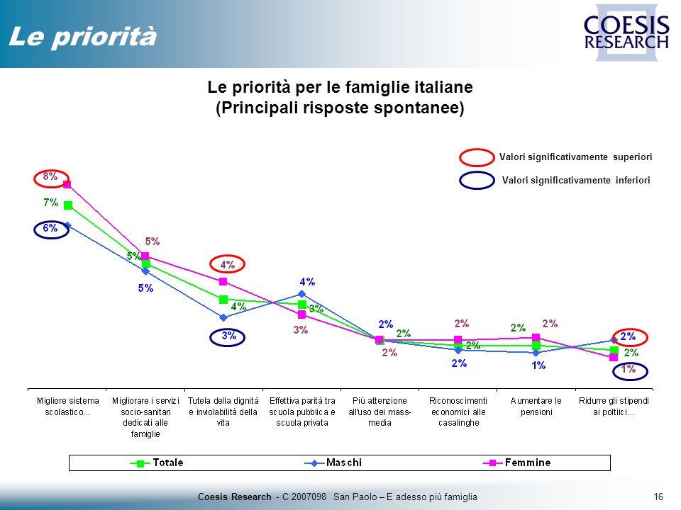 16Coesis Research - C 2007098 San Paolo – E adesso più famiglia Le priorità Valori significativamente inferiori Valori significativamente superiori Le