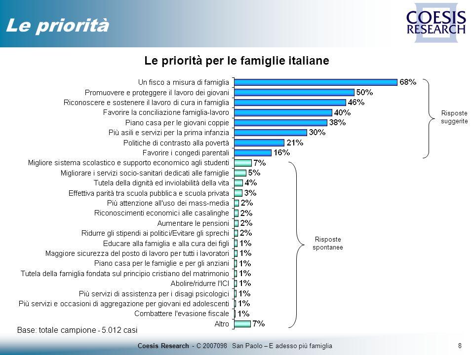 8Coesis Research - C 2007098 San Paolo – E adesso più famiglia Le priorità Base: totale campione - 5.012 casi Le priorità per le famiglie italiane Ris