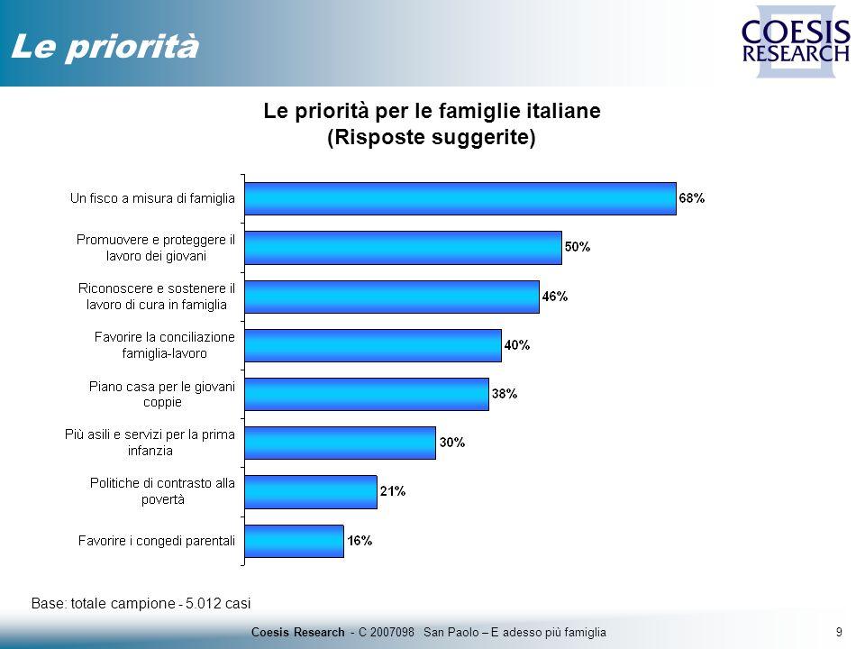 9Coesis Research - C 2007098 San Paolo – E adesso più famiglia Le priorità Base: totale campione - 5.012 casi Le priorità per le famiglie italiane (Ri