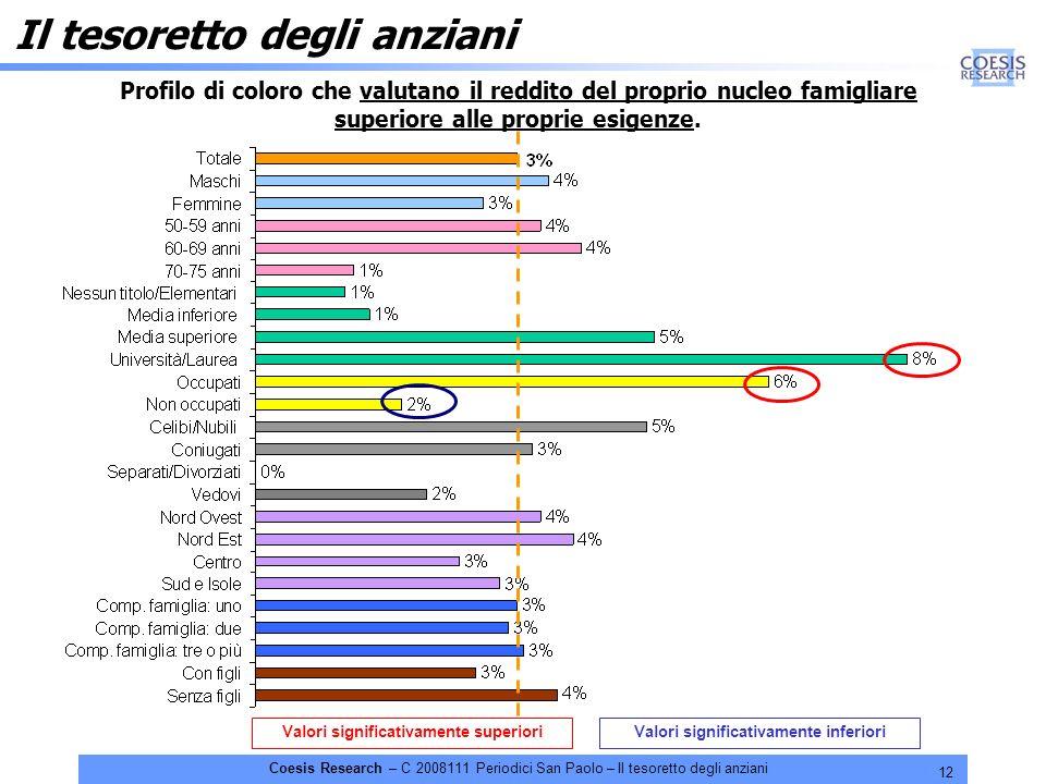 12 Coesis Research – C 2008111 Periodici San Paolo – Il tesoretto degli anziani Il tesoretto degli anziani Profilo di coloro che valutano il reddito del proprio nucleo famigliare superiore alle proprie esigenze.