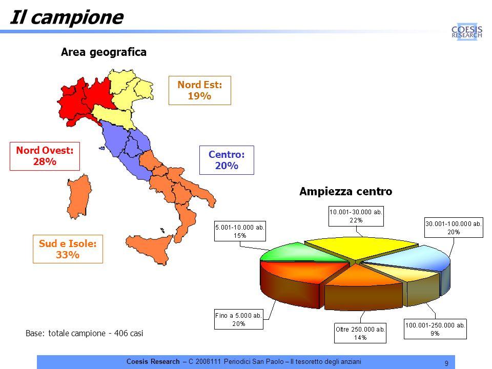 9 Coesis Research – C 2008111 Periodici San Paolo – Il tesoretto degli anziani Il campione Area geografica Nord Ovest: 28% Nord Est: 19% Sud e Isole: 33% Centro: 20% Base: totale campione - 406 casi