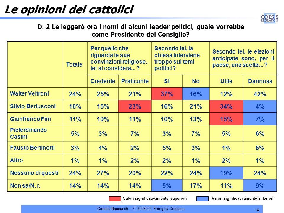 14 Coesis Research – C 2008032 Famiglia Cristiana Le opinioni dei cattolici Totale Per quello che riguarda le sue convinzioni religiose, lei si considera...
