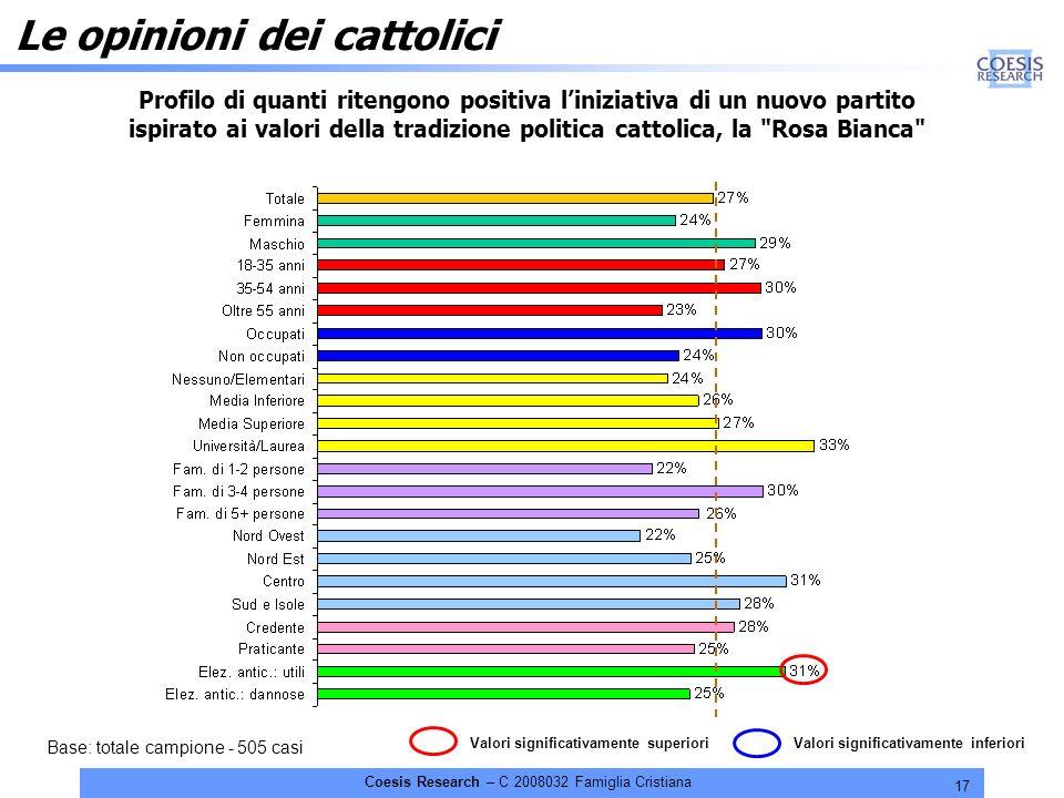 17 Coesis Research – C 2008032 Famiglia Cristiana Le opinioni dei cattolici Profilo di quanti ritengono positiva liniziativa di un nuovo partito ispirato ai valori della tradizione politica cattolica, la Rosa Bianca Valori significativamente inferioriValori significativamente superiori Base: totale campione - 505 casi