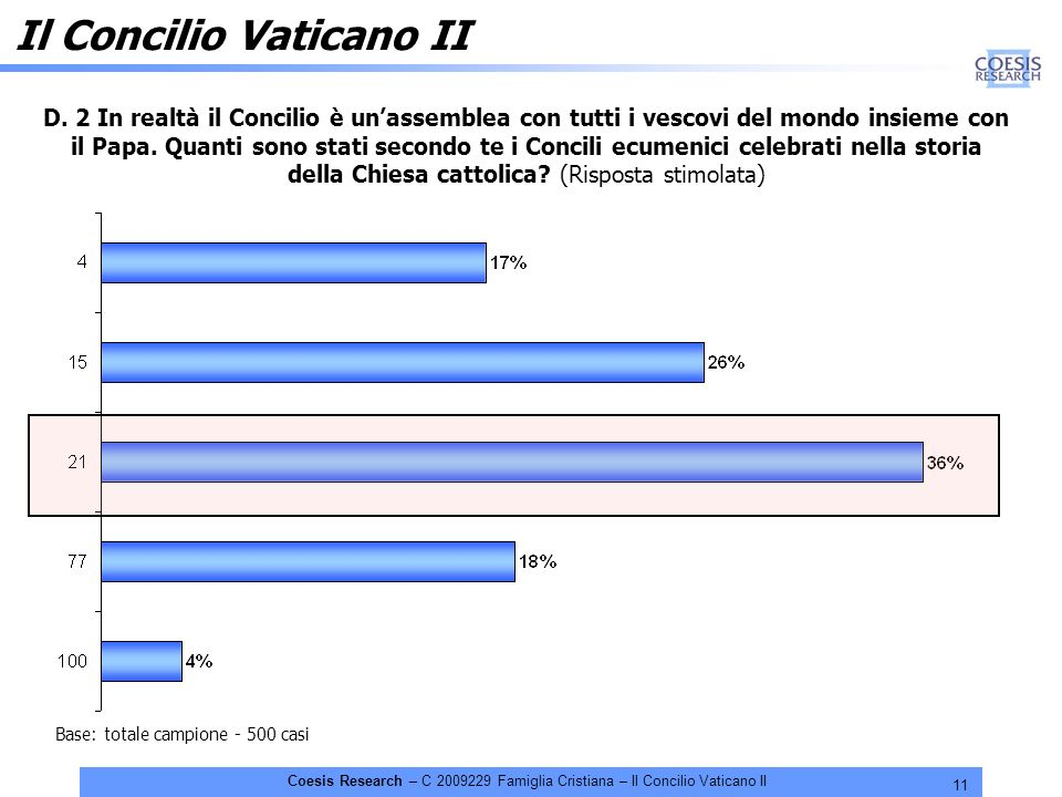 11 Coesis Research – C 2009229 Famiglia Cristiana – Il Concilio Vaticano II D. 2 In realtà il Concilio è unassemblea con tutti i vescovi del mondo ins