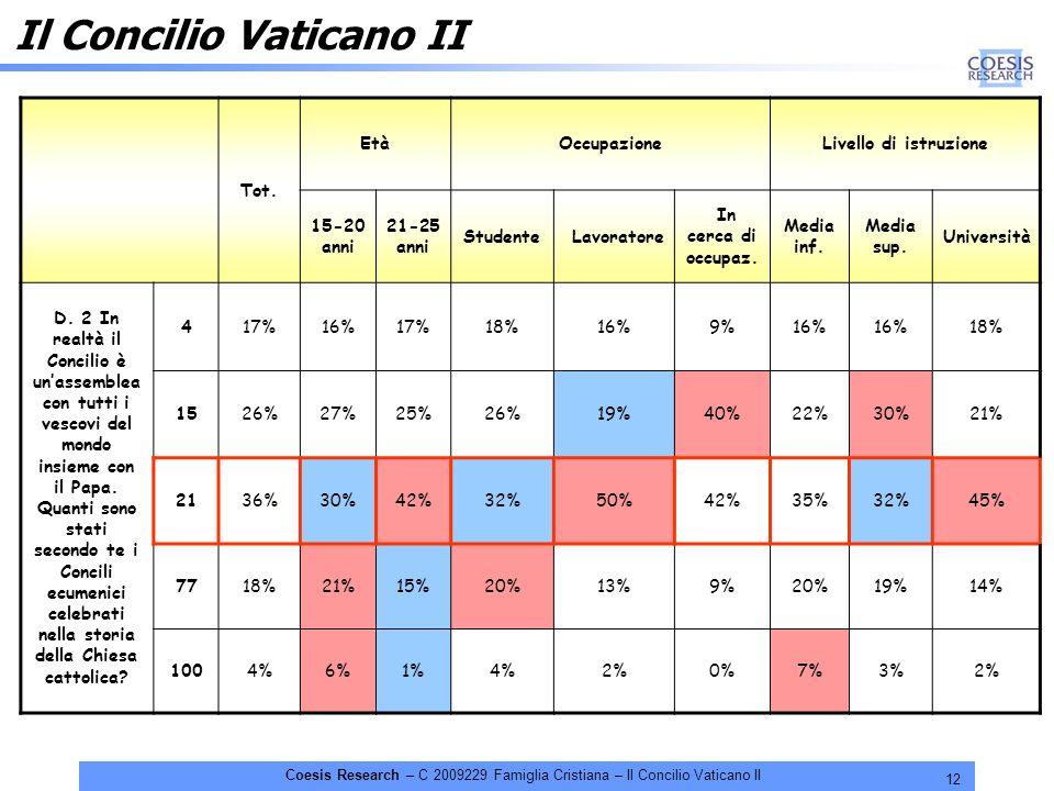 12 Coesis Research – C 2009229 Famiglia Cristiana – Il Concilio Vaticano II Il Concilio Vaticano II Tot. EtàOccupazioneLivello di istruzione 15-20 ann