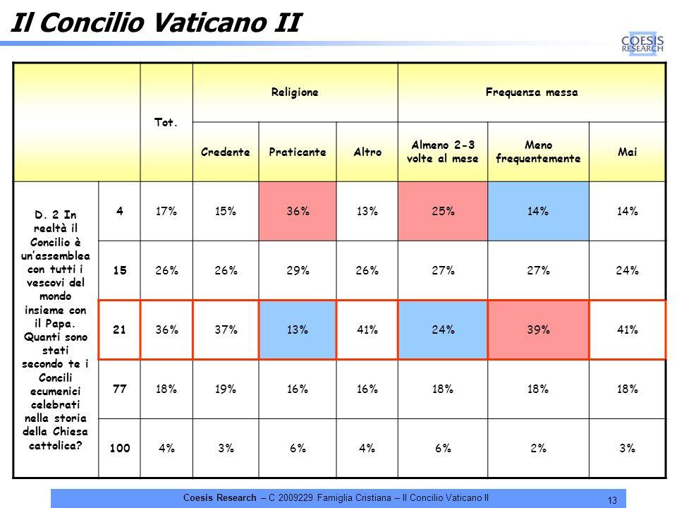 13 Coesis Research – C 2009229 Famiglia Cristiana – Il Concilio Vaticano II Il Concilio Vaticano II Tot. ReligioneFrequenza messa CredentePraticanteAl