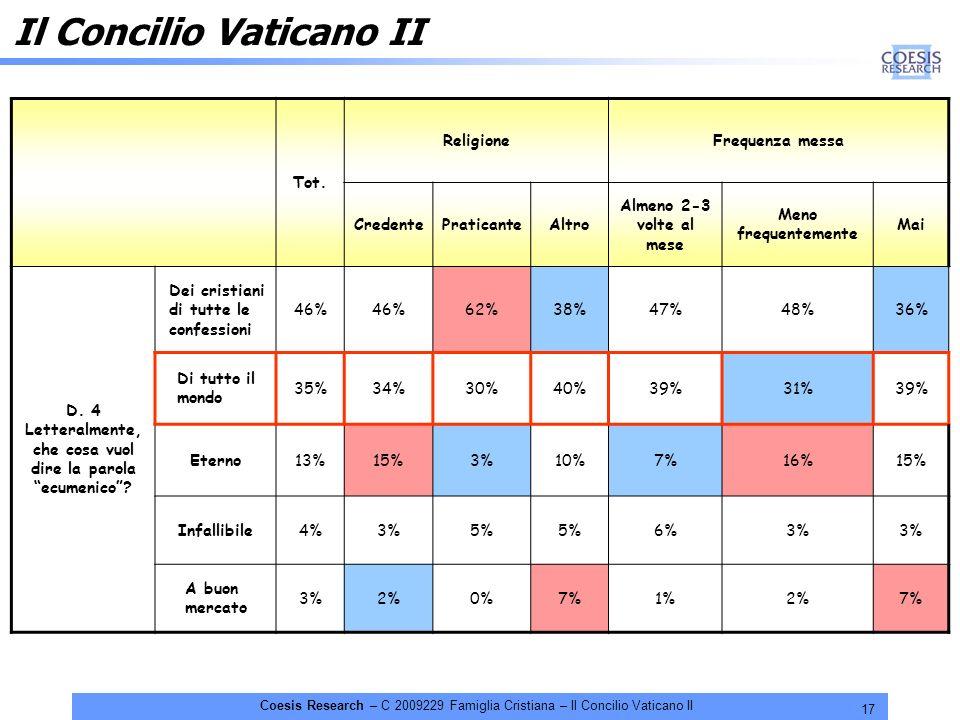 17 Coesis Research – C 2009229 Famiglia Cristiana – Il Concilio Vaticano II Il Concilio Vaticano II Tot. ReligioneFrequenza messa CredentePraticanteAl