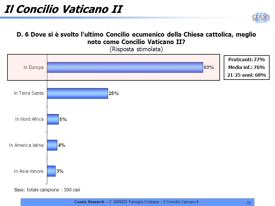 19 Coesis Research – C 2009229 Famiglia Cristiana – Il Concilio Vaticano II D. 6 Dove si è svolto lultimo Concilio ecumenico della Chiesa cattolica, m