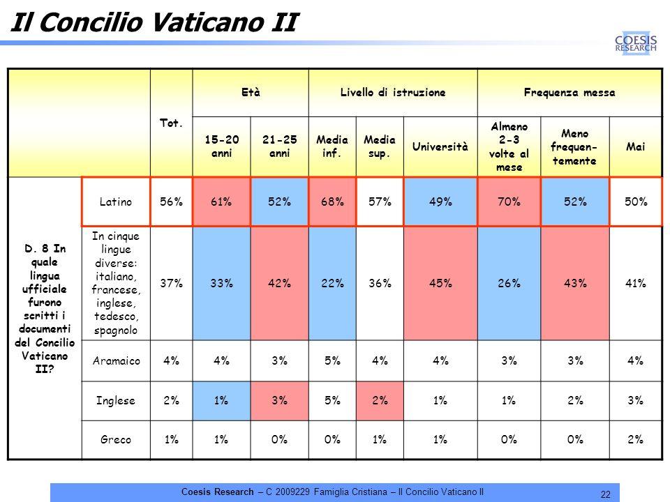 22 Coesis Research – C 2009229 Famiglia Cristiana – Il Concilio Vaticano II Il Concilio Vaticano II Tot. EtàLivello di istruzioneFrequenza messa 15-20