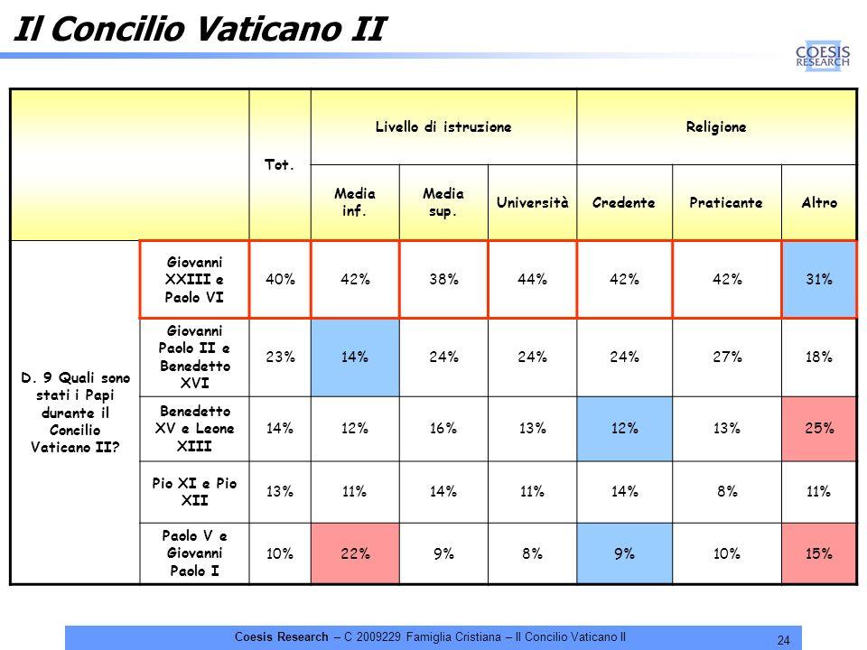24 Coesis Research – C 2009229 Famiglia Cristiana – Il Concilio Vaticano II Il Concilio Vaticano II Tot. Livello di istruzioneReligione Media inf. Med