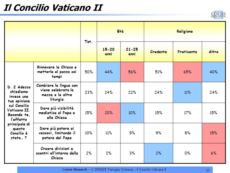 27 Coesis Research – C 2009229 Famiglia Cristiana – Il Concilio Vaticano II Il Concilio Vaticano II Tot. EtàReligione 15-20 anni 21-25 anni CredentePr