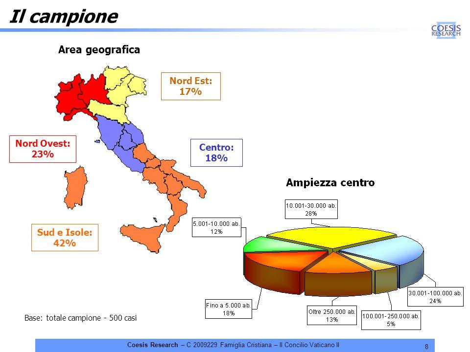 8 Coesis Research – C 2009229 Famiglia Cristiana – Il Concilio Vaticano II Il campione Area geografica Nord Ovest: 23% Nord Est: 17% Sud e Isole: 42%