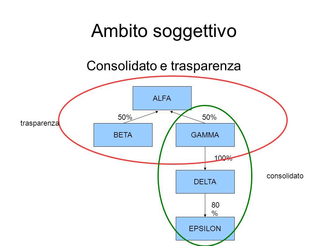 Ambito soggettivo Consolidato e trasparenza ALFA BETAGAMMA DELTA EPSILON 80 % 100% 50% trasparenza consolidato