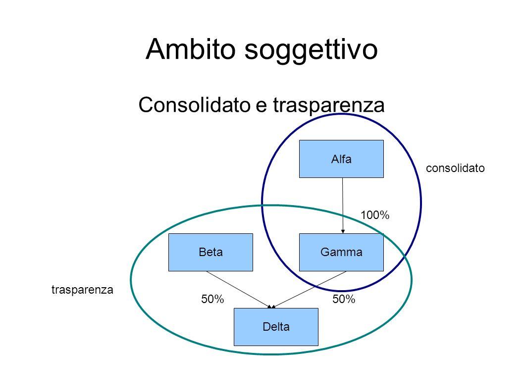 Ambito soggettivo Consolidato e trasparenza Alfa GammaBeta Delta 100% 50% consolidato trasparenza