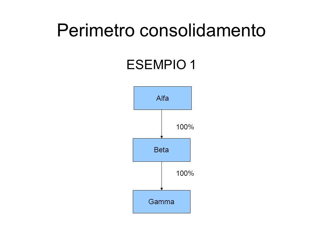 Perimetro consolidamento ESEMPIO 1 Alfa Beta Gamma 100%