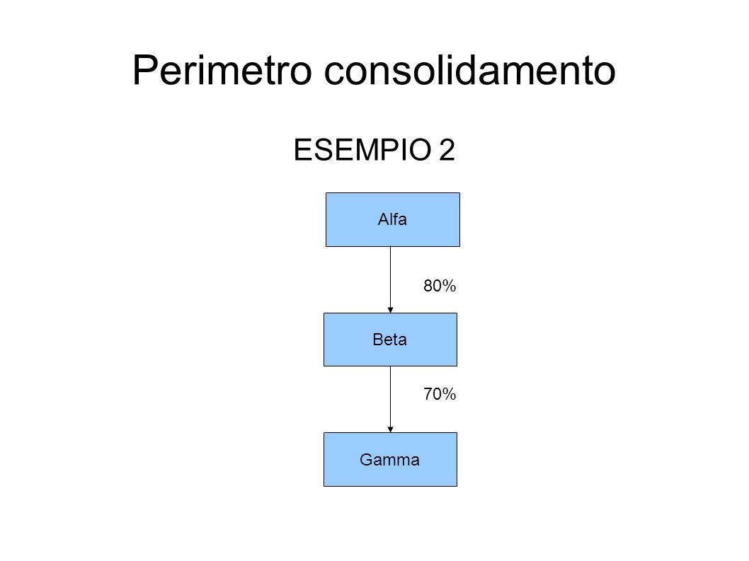 Perimetro consolidamento ESEMPIO 2 Alfa Beta Gamma 80% 70%