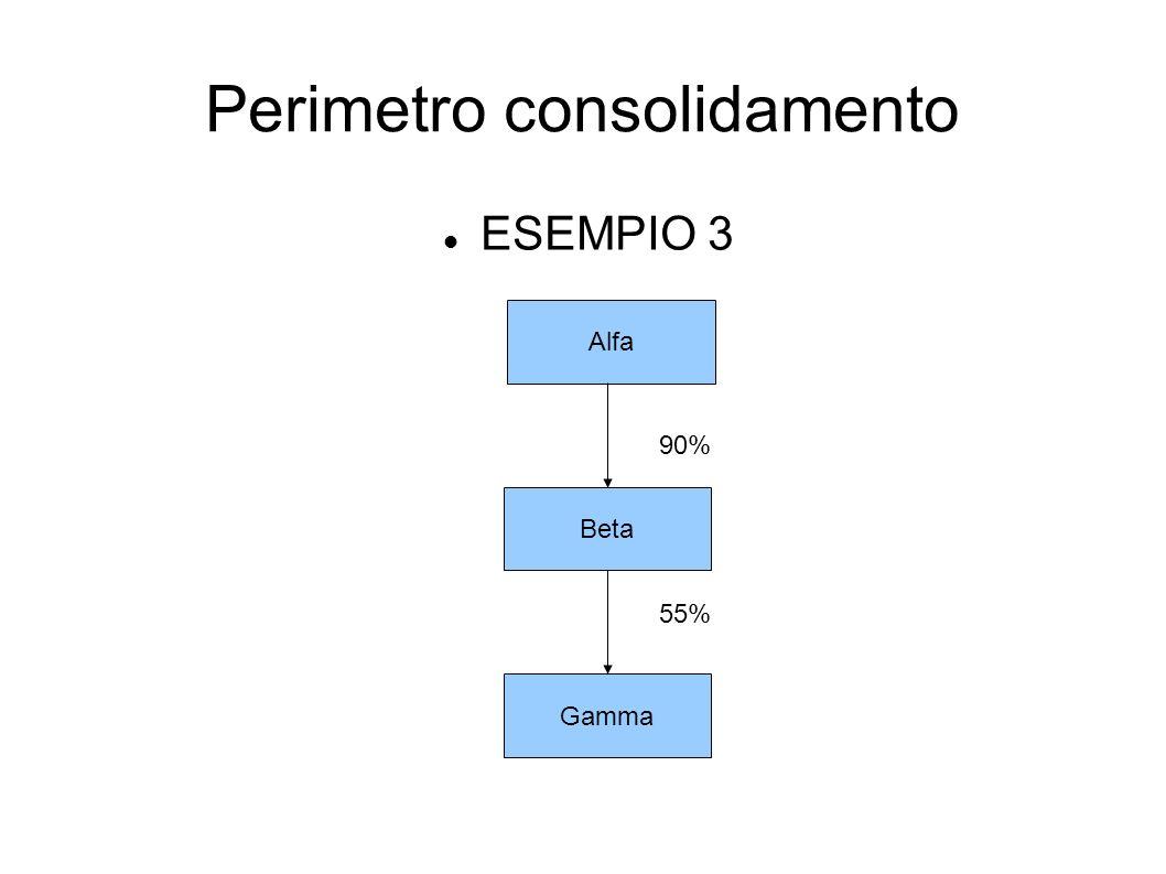 Perimetro consolidamento ESEMPIO 3 Alfa Beta Gamma 90% 55%