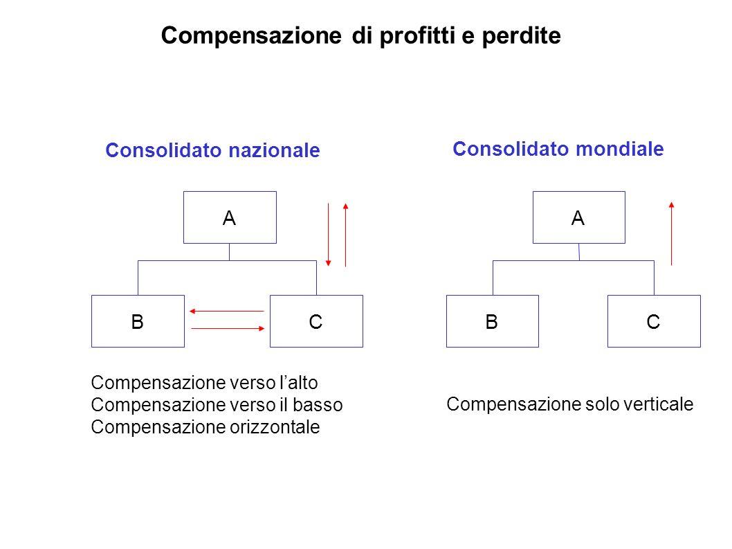 Compensazione di profitti e perdite Consolidato nazionale Consolidato mondiale BC A BC A Compensazione verso lalto Compensazione verso il basso Compen