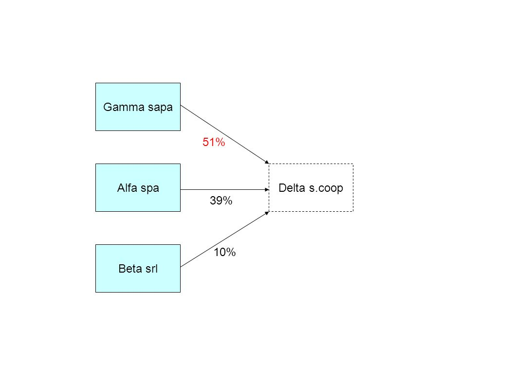Alfa spa Gamma sapa Beta srl Delta s.coop 10% 39% 51%