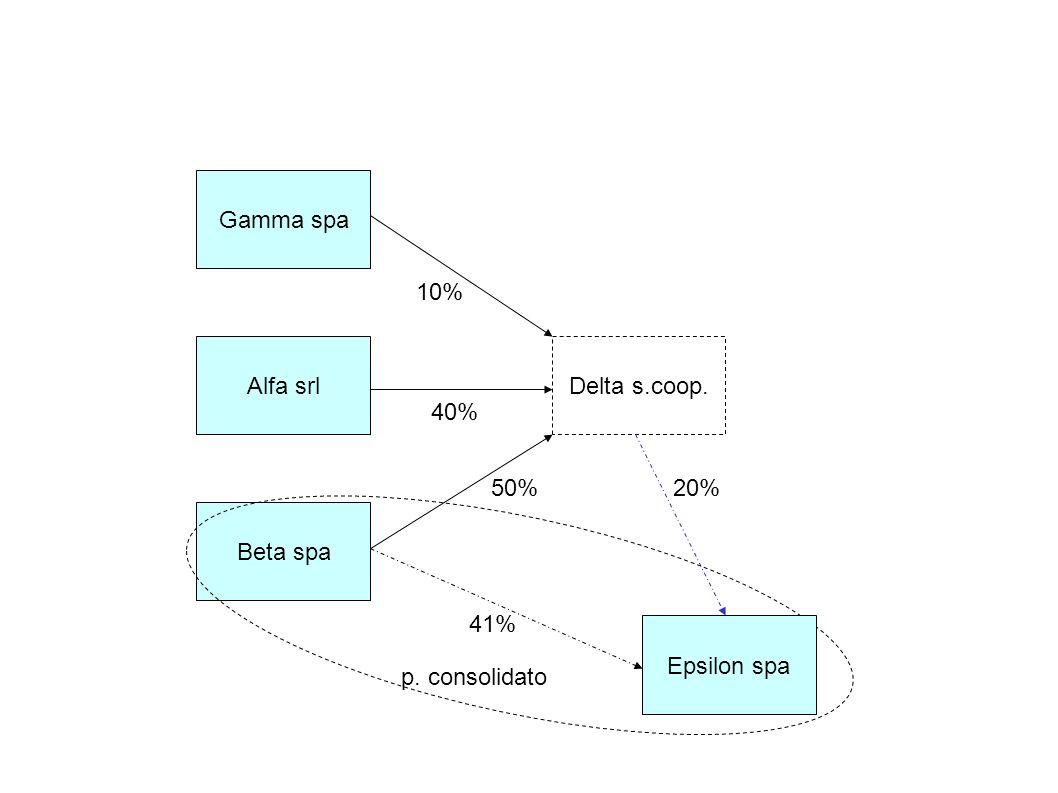 Alfa srl Gamma spa Beta spa Delta s.coop. 50% 40% 10% Epsilon spa 41% 20% p. consolidato