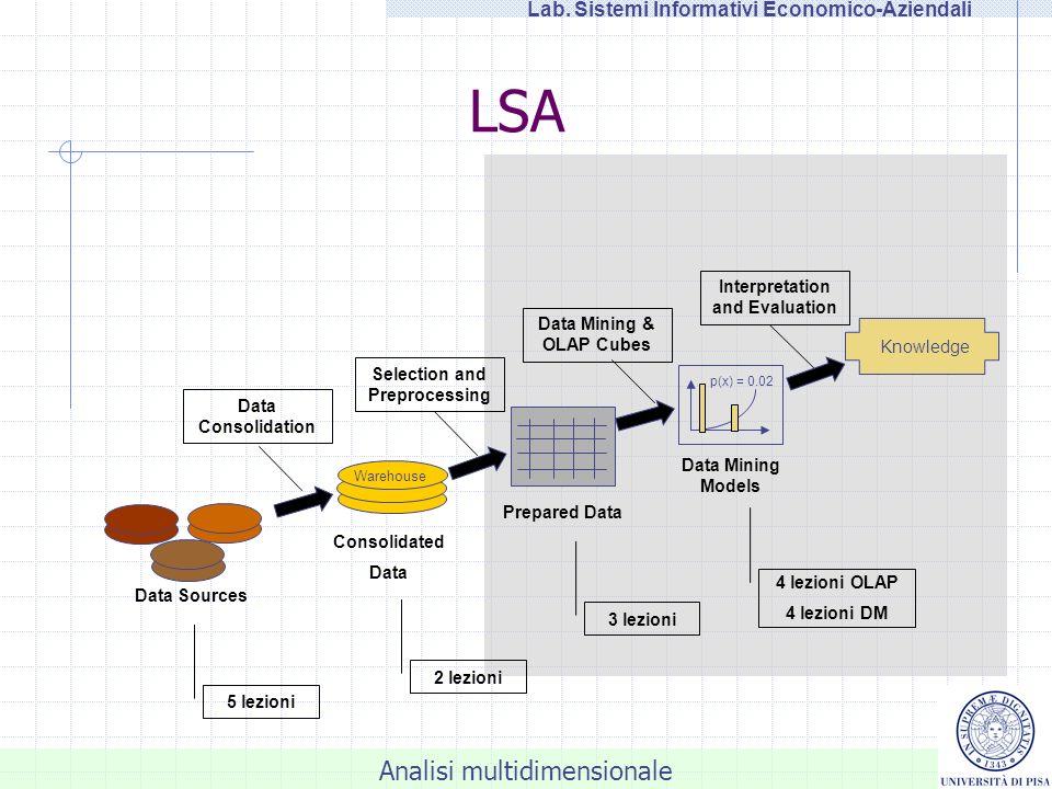 Analisi OLAP (On-Line Analytical Processing) LSA - Laboratorio di Sistemi Informativi Economico-Aziendali Salvatore Ruggieri Dipartimento di Informatica, Università di Pisa