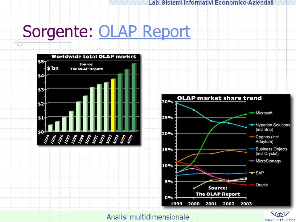 Analisi multidimensionale Lab.Sistemi Informativi Economico-Aziendali Analysis Manager: elab.