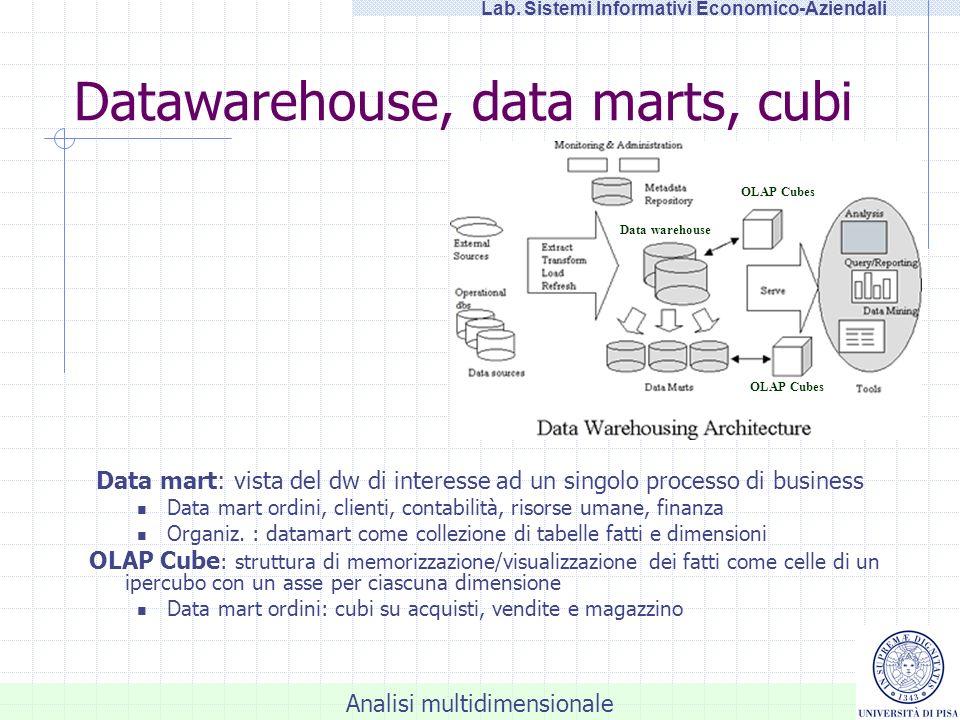 Analisi multidimensionale Lab. Sistemi Informativi Economico-Aziendali Data Analyser
