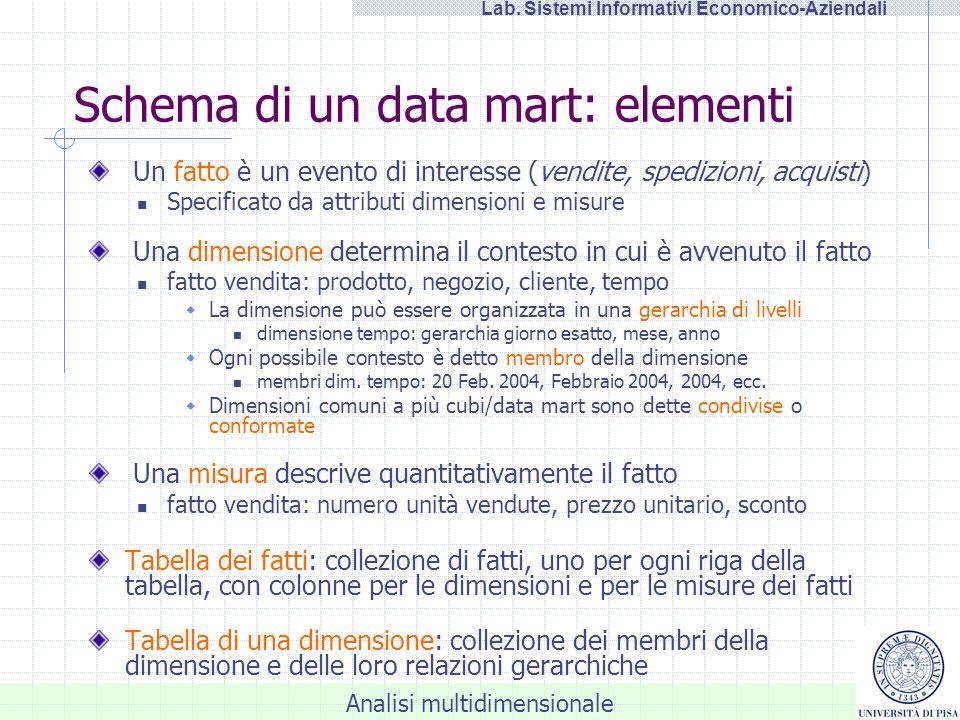 Analisi multidimensionale Lab. Sistemi Informativi Economico-Aziendali DBMiner 2.0