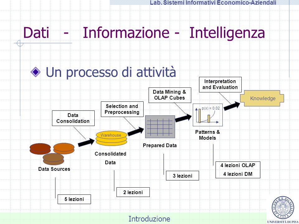 Introduzione Lab. Sistemi Informativi Economico-Aziendali Dati - Informazione - Intelligenza Un processo di attività Knowledge Data Sources Warehouse