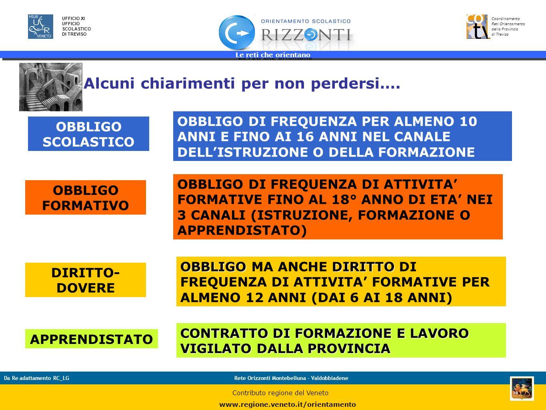 Le reti che orientano 11 UFFICIO XI UFFICIO SCOLASTICO DI TREVISO Coordinamento Reti Orientamento della Provincia di Treviso Da Re adattamento RC_LGRe