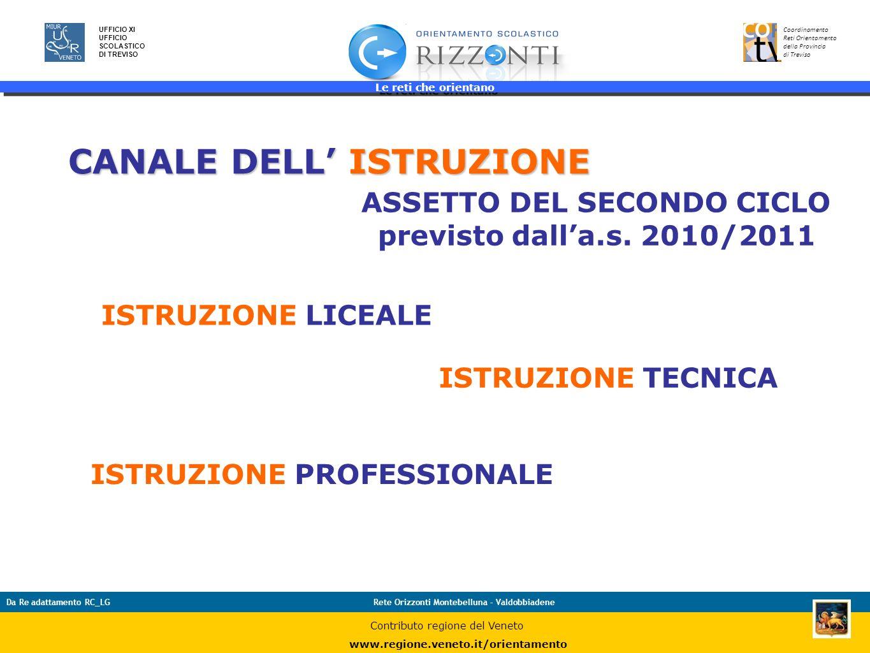 Le reti che orientano 13 UFFICIO XI UFFICIO SCOLASTICO DI TREVISO Coordinamento Reti Orientamento della Provincia di Treviso Da Re adattamento RC_LGRe