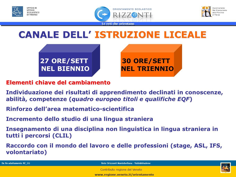Le reti che orientano 16 UFFICIO XI UFFICIO SCOLASTICO DI TREVISO Coordinamento Reti Orientamento della Provincia di Treviso Da Re adattamento RC_LGRe