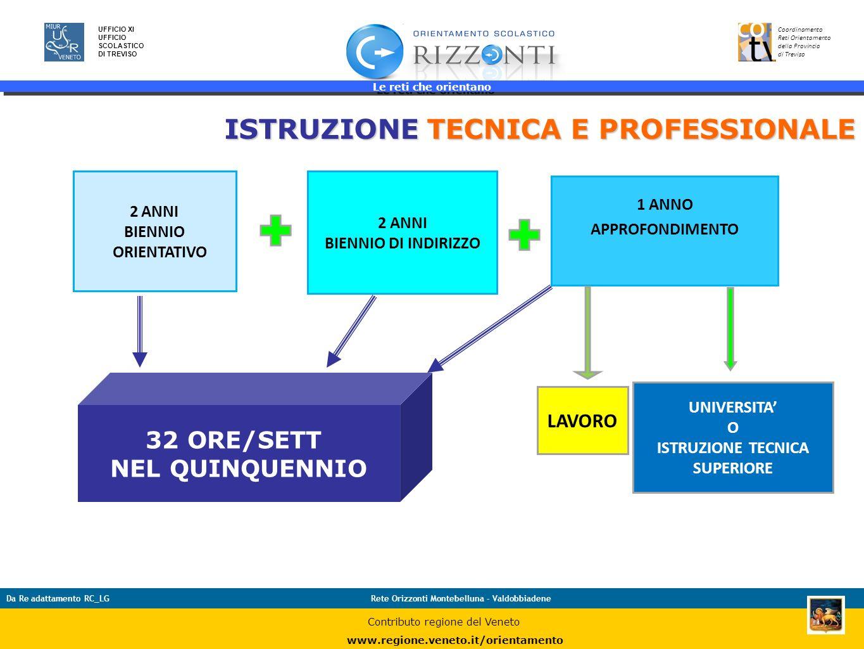 Le reti che orientano 23 UFFICIO XI UFFICIO SCOLASTICO DI TREVISO Coordinamento Reti Orientamento della Provincia di Treviso Da Re adattamento RC_LGRe