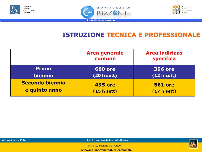 Le reti che orientano 24 UFFICIO XI UFFICIO SCOLASTICO DI TREVISO Coordinamento Reti Orientamento della Provincia di Treviso Da Re adattamento RC_LGRe