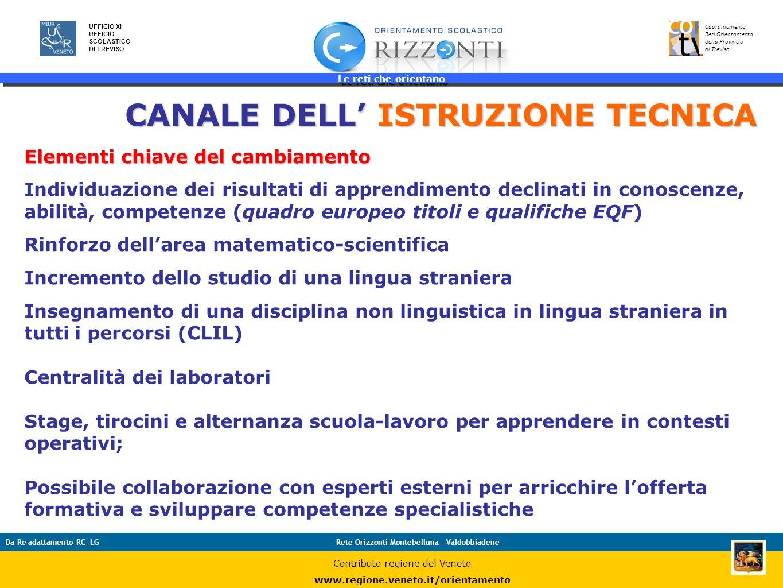 Le reti che orientano 25 UFFICIO XI UFFICIO SCOLASTICO DI TREVISO Coordinamento Reti Orientamento della Provincia di Treviso Da Re adattamento RC_LGRe