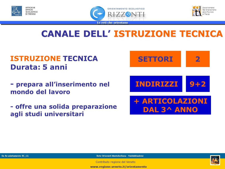 Le reti che orientano 26 UFFICIO XI UFFICIO SCOLASTICO DI TREVISO Coordinamento Reti Orientamento della Provincia di Treviso Da Re adattamento RC_LGRe