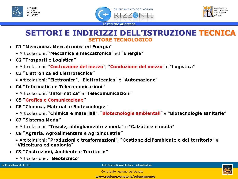 Le reti che orientano 27 UFFICIO XI UFFICIO SCOLASTICO DI TREVISO Coordinamento Reti Orientamento della Provincia di Treviso Da Re adattamento RC_LGRe