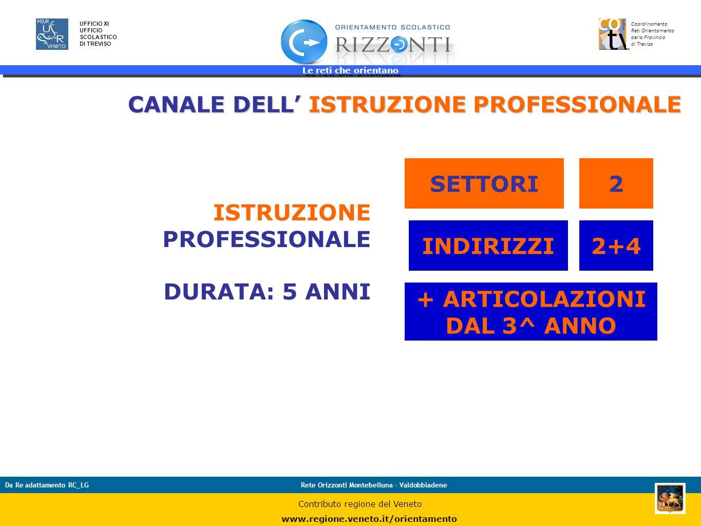 Le reti che orientano 31 UFFICIO XI UFFICIO SCOLASTICO DI TREVISO Coordinamento Reti Orientamento della Provincia di Treviso Da Re adattamento RC_LGRe