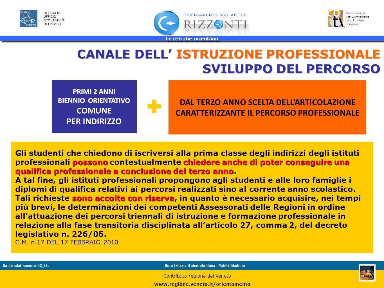 Le reti che orientano 32 UFFICIO XI UFFICIO SCOLASTICO DI TREVISO Coordinamento Reti Orientamento della Provincia di Treviso Da Re adattamento RC_LGRe